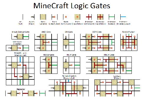 minecraft logic circuits circuit diagram symbols u2022 rh stripgore com Minecraft Logic Meme Minecraft Logic Meme